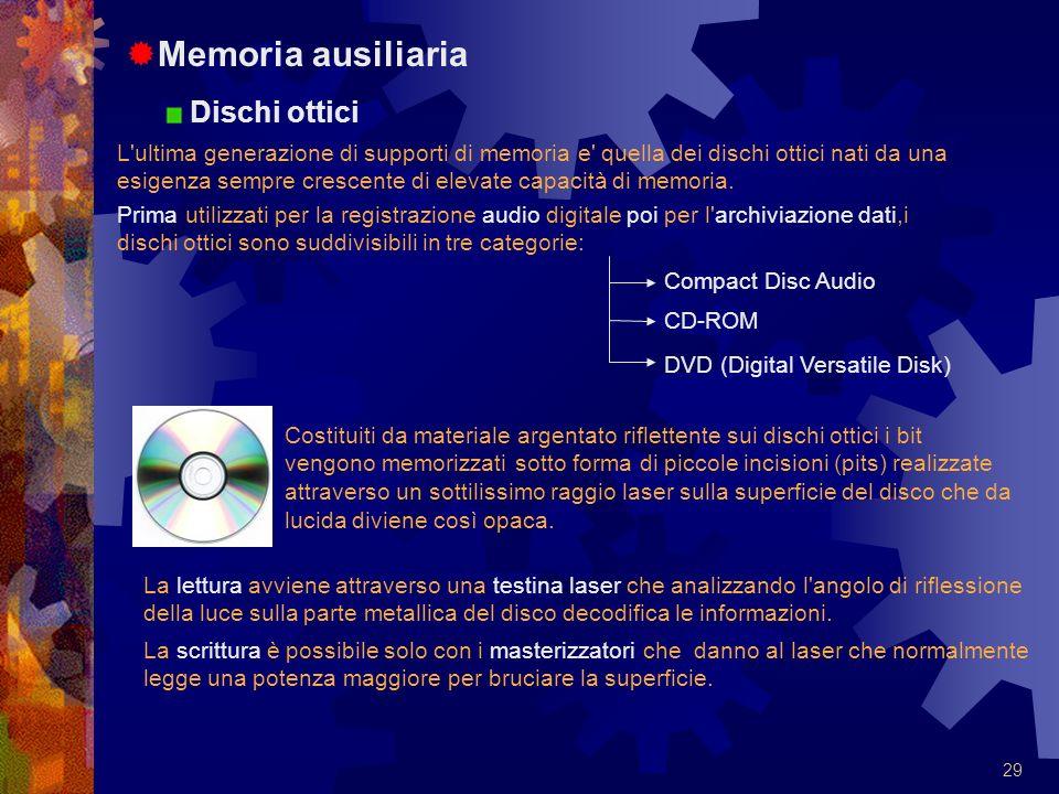 Memoria ausiliaria Dischi ottici