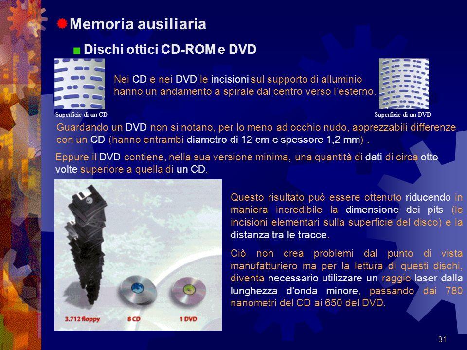 Memoria ausiliaria Dischi ottici CD-ROM e DVD