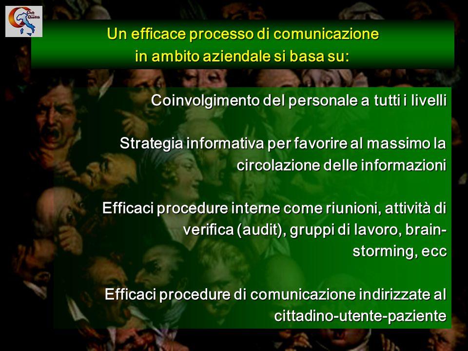 Un efficace processo di comunicazione in ambito aziendale si basa su:
