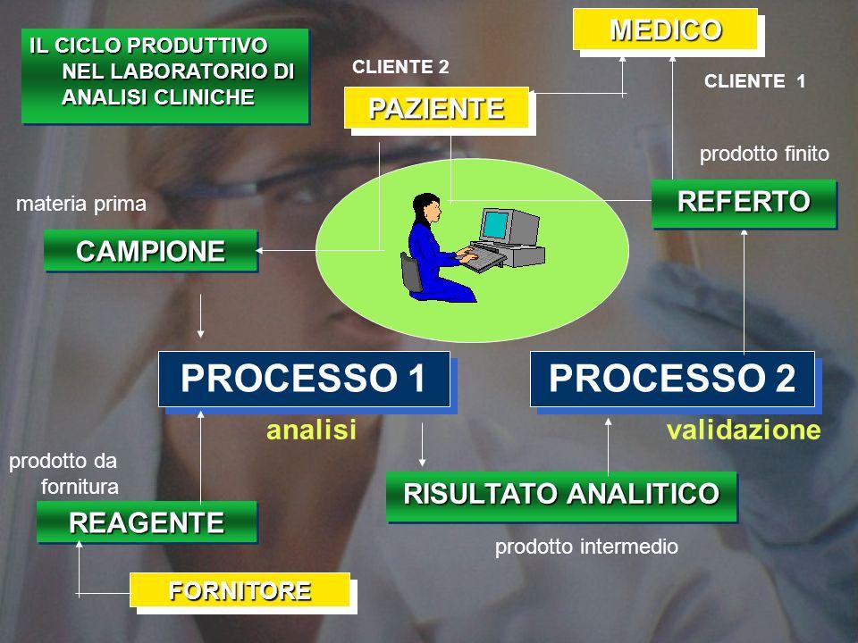 PROCESSO 1 PROCESSO 2 MEDICO PAZIENTE REFERTO CAMPIONE analisi