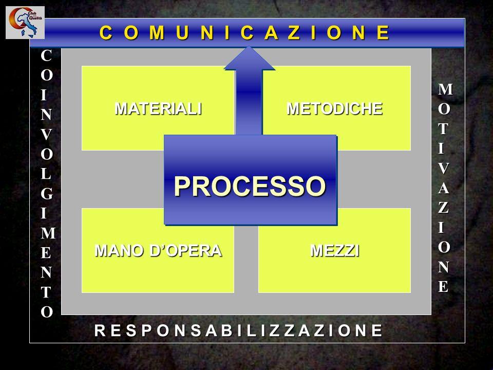 PROCESSO C O M U N I C A Z I O N E COINVOLGIMENTO MATERIALI METODICHE