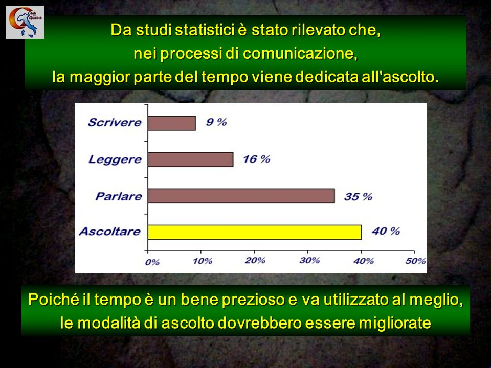 Da studi statistici è stato rilevato che, nei processi di comunicazione, la maggior parte del tempo viene dedicata all ascolto.