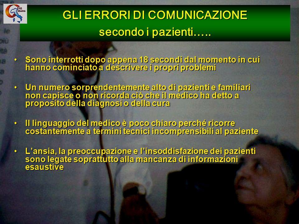 GLI ERRORI DI COMUNICAZIONE secondo i pazienti…..