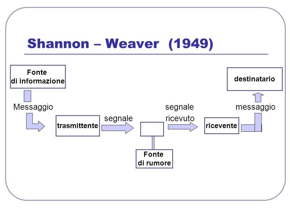 Shannon – Weaver (1949) Messaggio segnale messaggio segnale ricevuto
