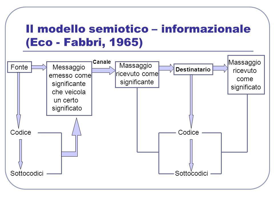 Il modello semiotico – informazionale (Eco - Fabbri, 1965)