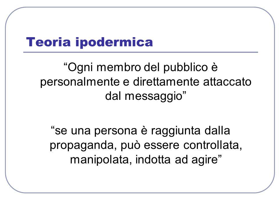 Teoria ipodermica Ogni membro del pubblico è personalmente e direttamente attaccato dal messaggio