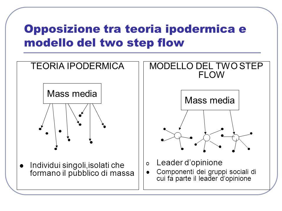 Opposizione tra teoria ipodermica e modello del two step flow