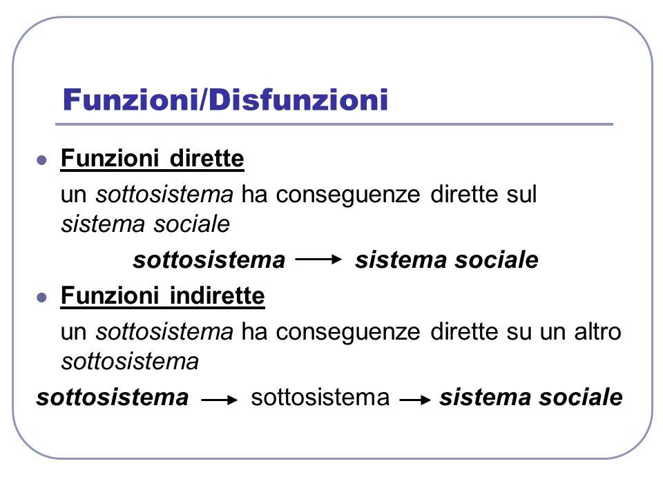 Funzioni/Disfunzioni