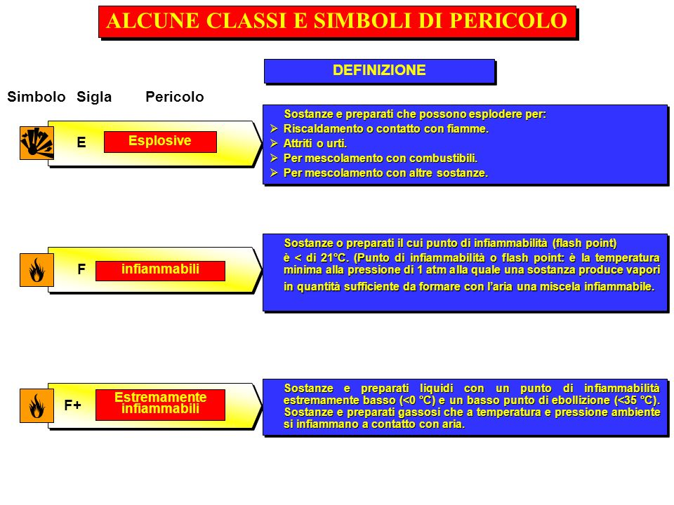 ALCUNE CLASSI E SIMBOLI DI PERICOLO
