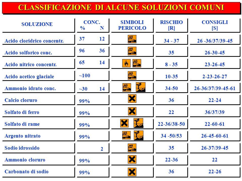 CLASSIFICAZIONE DI ALCUNE SOLUZIONI COMUNI