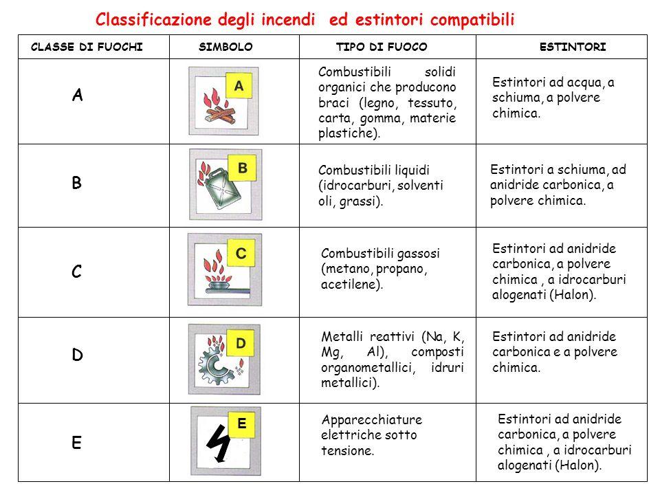 Classificazione degli incendi ed estintori compatibili