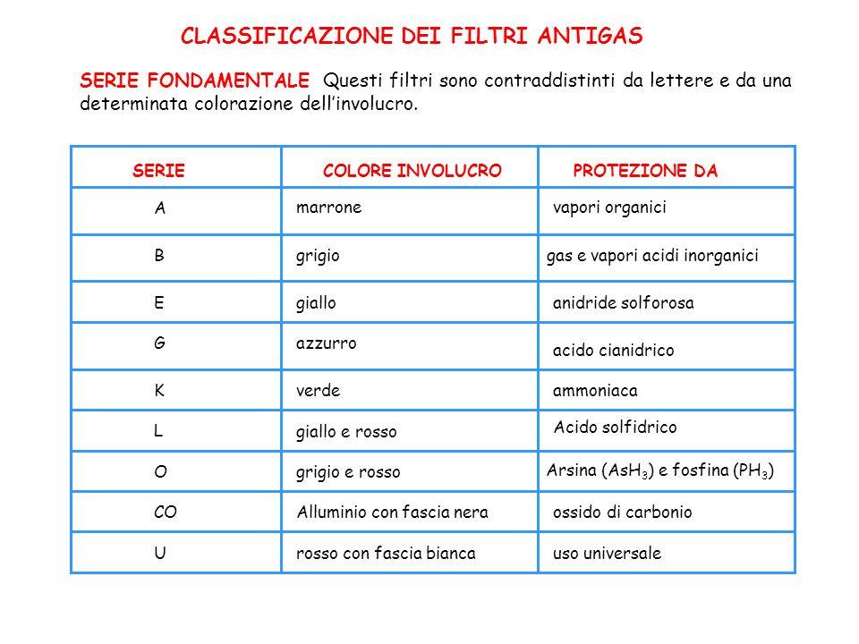 CLASSIFICAZIONE DEI FILTRI ANTIGAS