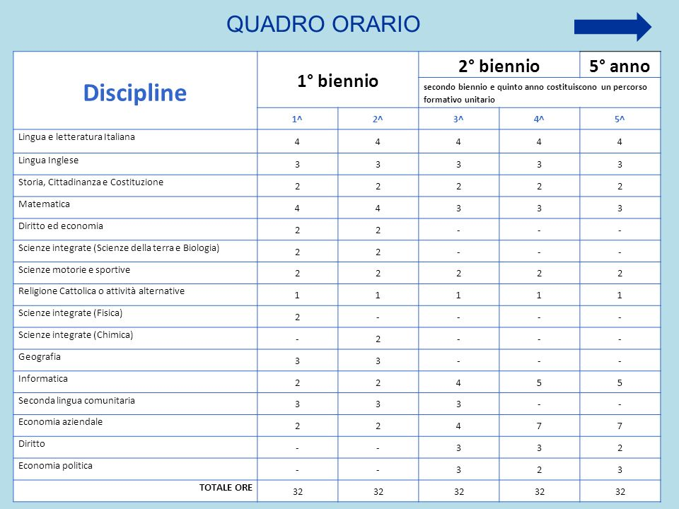Discipline QUADRO ORARIO 1° biennio 2° biennio 5° anno 1^ 2^ 3^ 4^ 5^