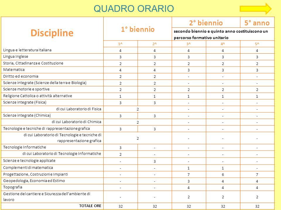 Discipline QUADRO ORARIO 1° biennio 2° biennio 5° anno