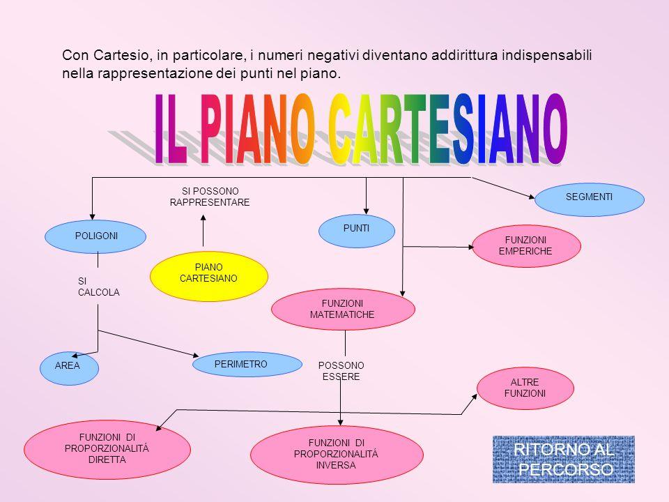 IL PIANO CARTESIANO RITORNO AL PERCORSO
