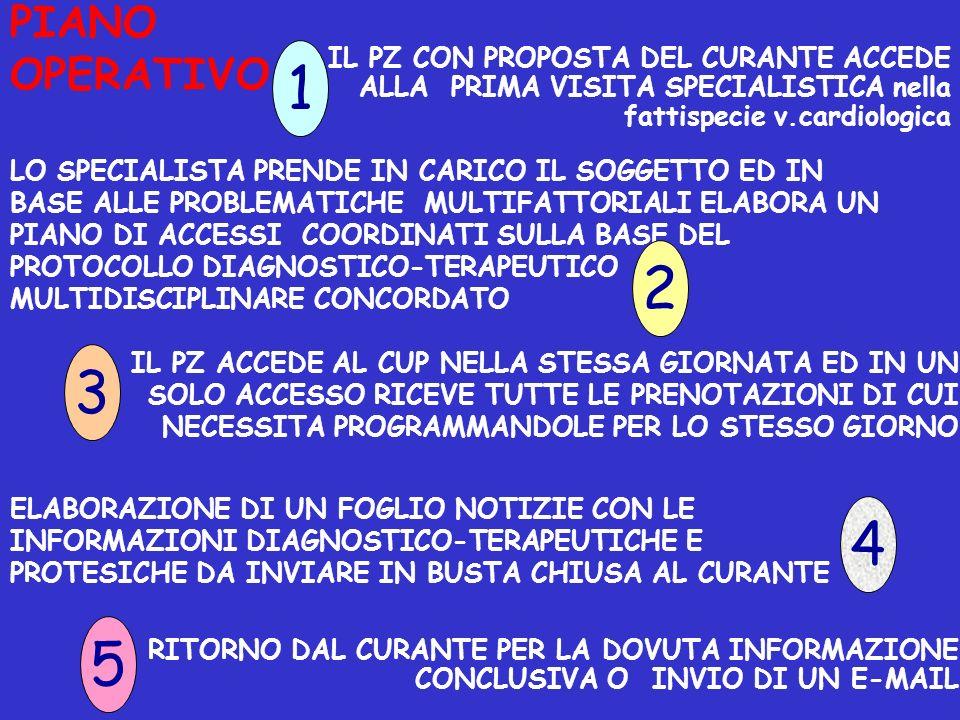 PIANO OPERATIVO IL PZ CON PROPOSTA DEL CURANTE ACCEDE ALLA PRIMA VISITA SPECIALISTICA nella fattispecie v.cardiologica.