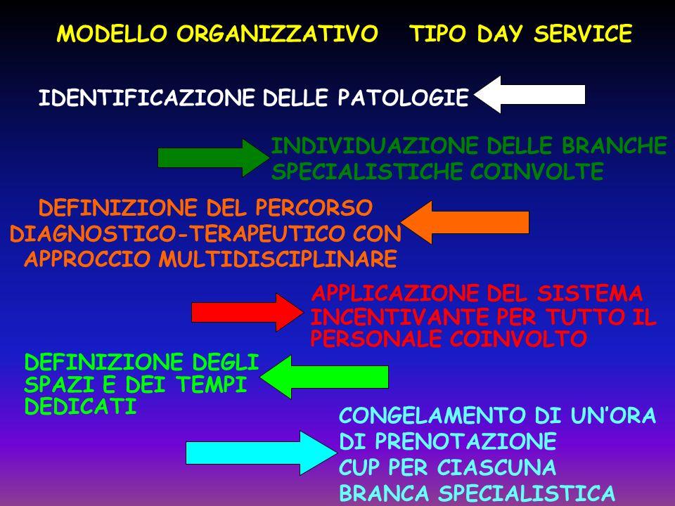 MODELLO ORGANIZZATIVO TIPO DAY SERVICE
