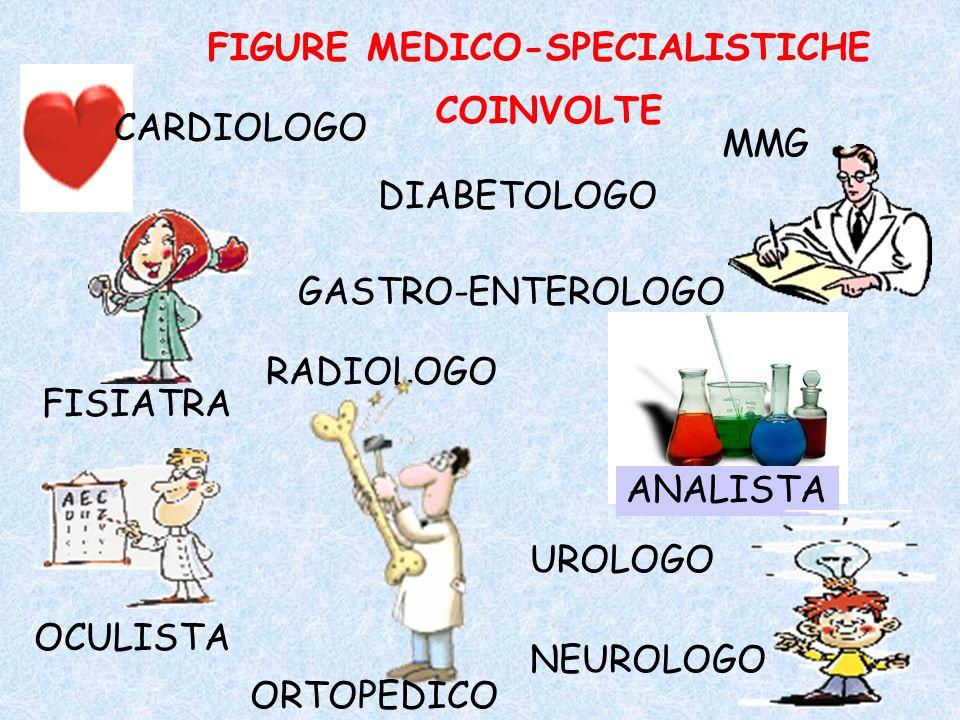 FIGURE MEDICO-SPECIALISTICHE