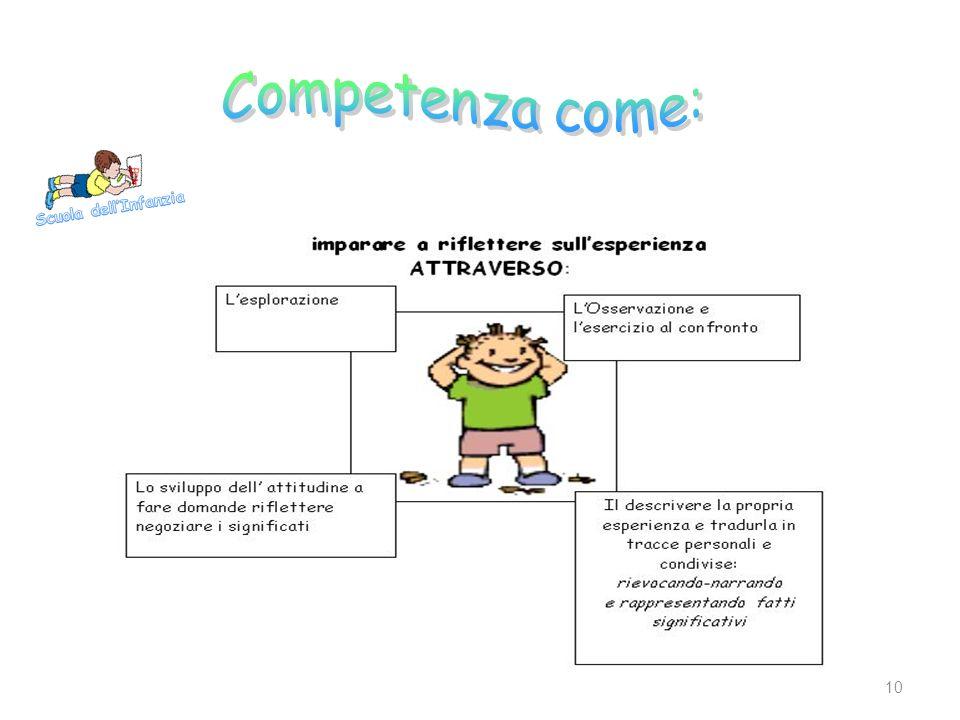 Competenza come: Scuola dell'Infanzia
