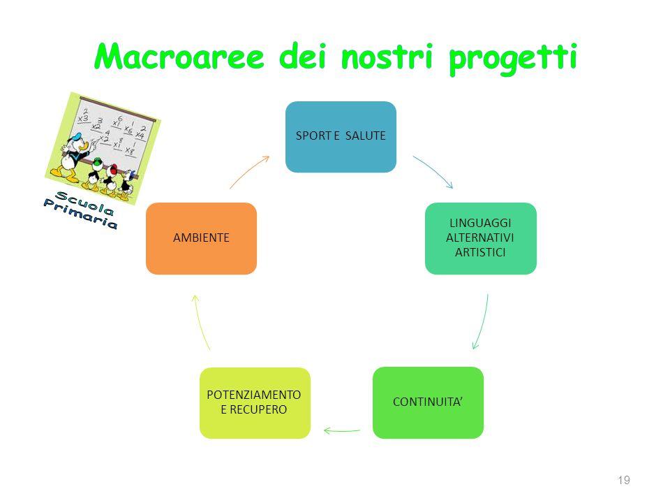 Macroaree dei nostri progetti