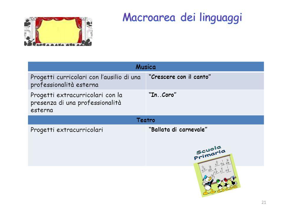 Macroarea dei linguaggi