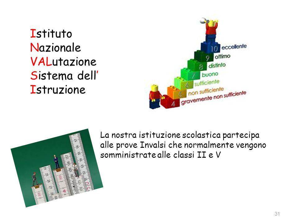 Istituto Nazionale VALutazione Sistema dell' Istruzione