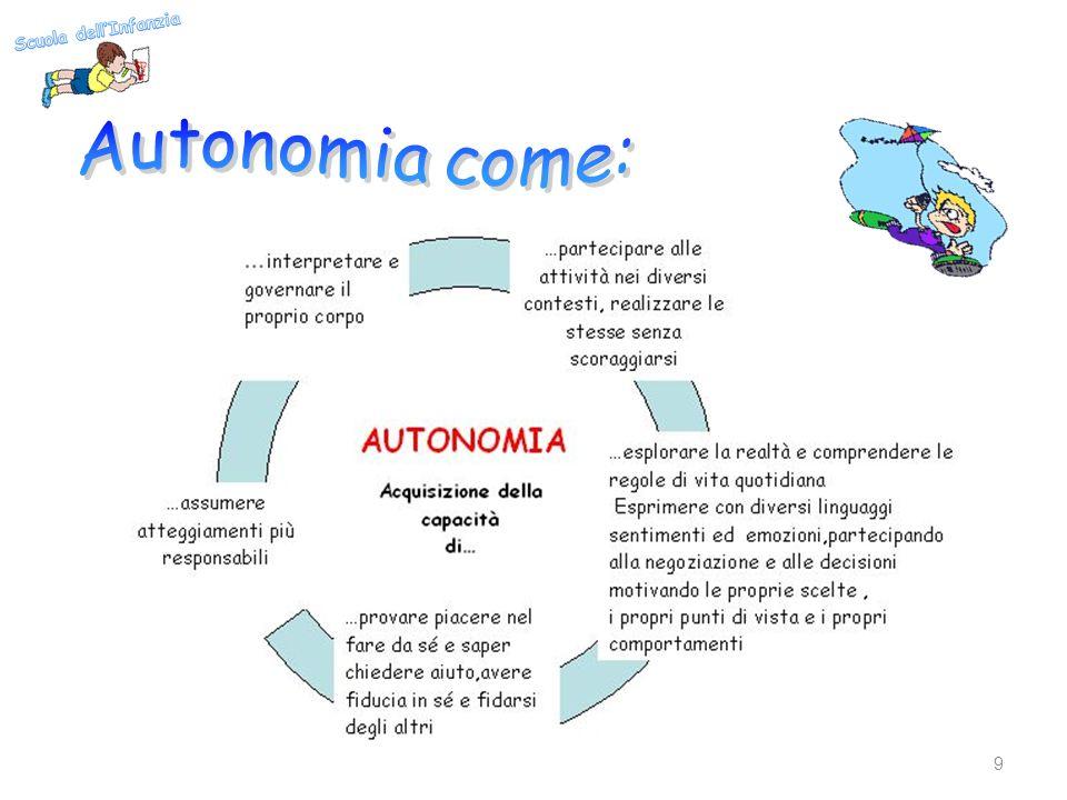 Scuola dell'Infanzia Autonomia come: