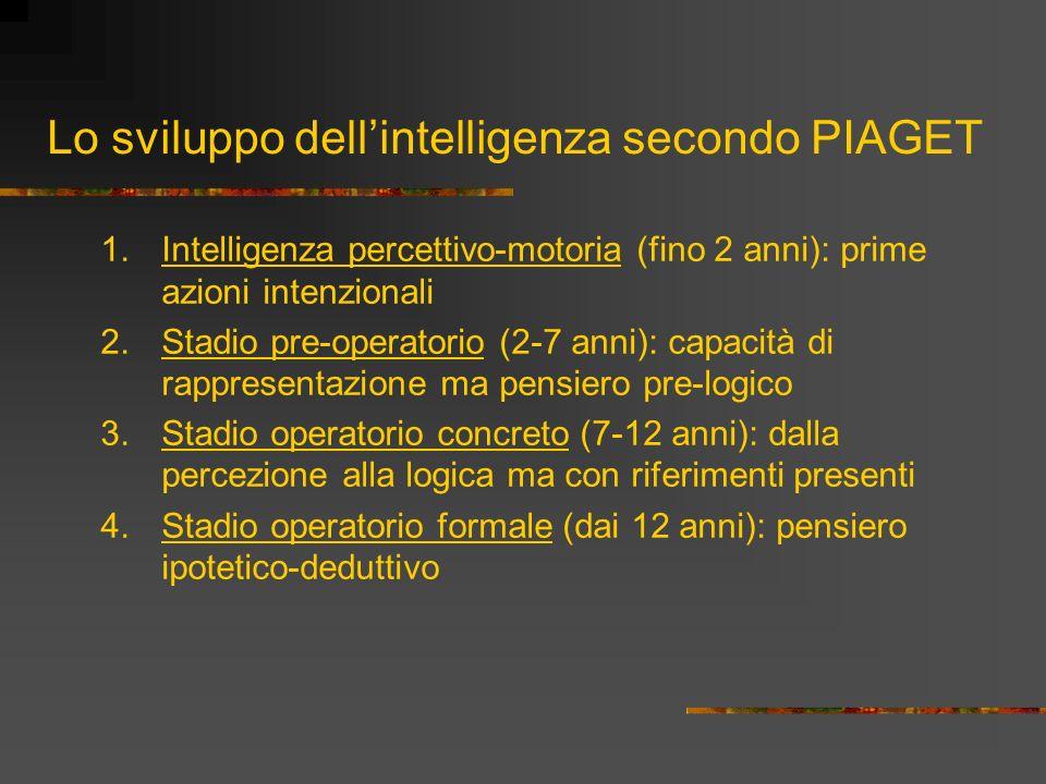 Lo sviluppo dell'intelligenza secondo PIAGET