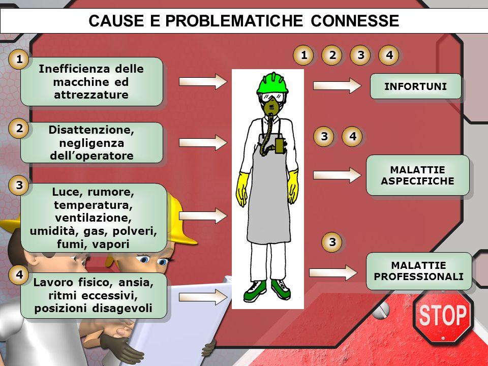 CAUSE E PROBLEMATICHE CONNESSE