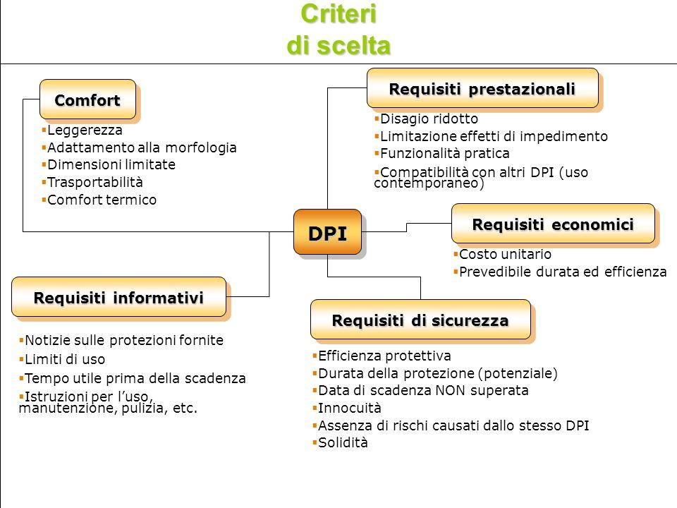 Requisiti prestazionali Requisiti informativi Requisiti di sicurezza