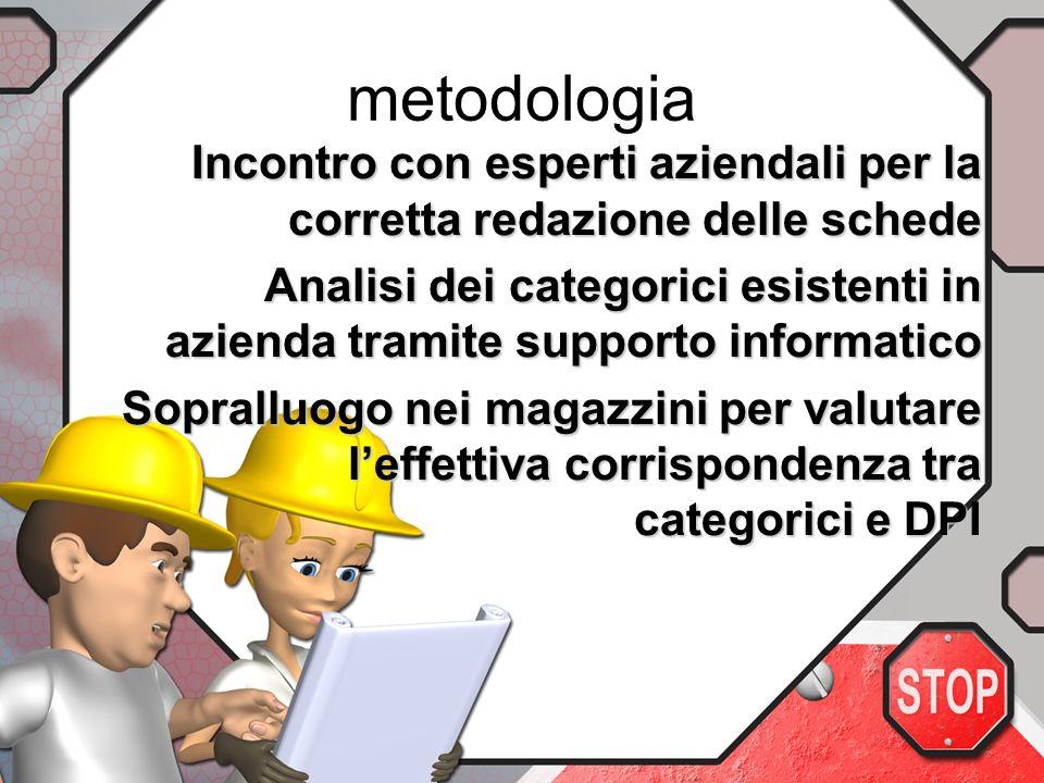 metodologia Incontro con esperti aziendali per la corretta redazione delle schede.