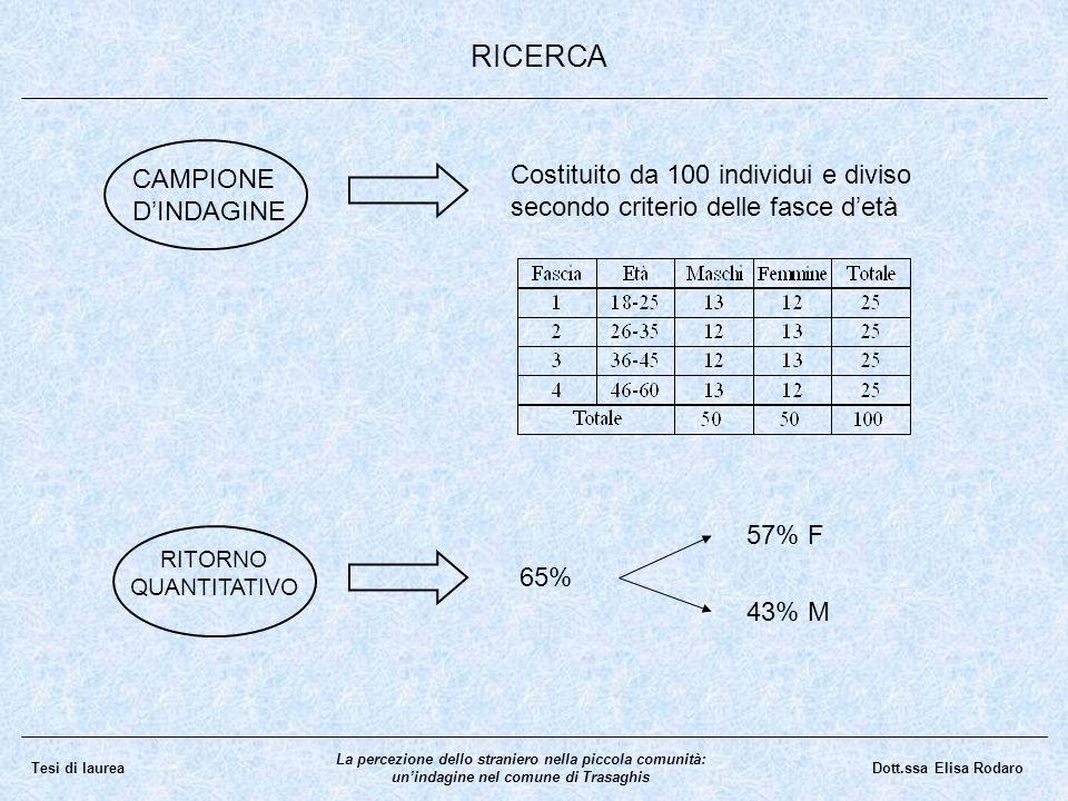 RICERCA CAMPIONE D'INDAGINE
