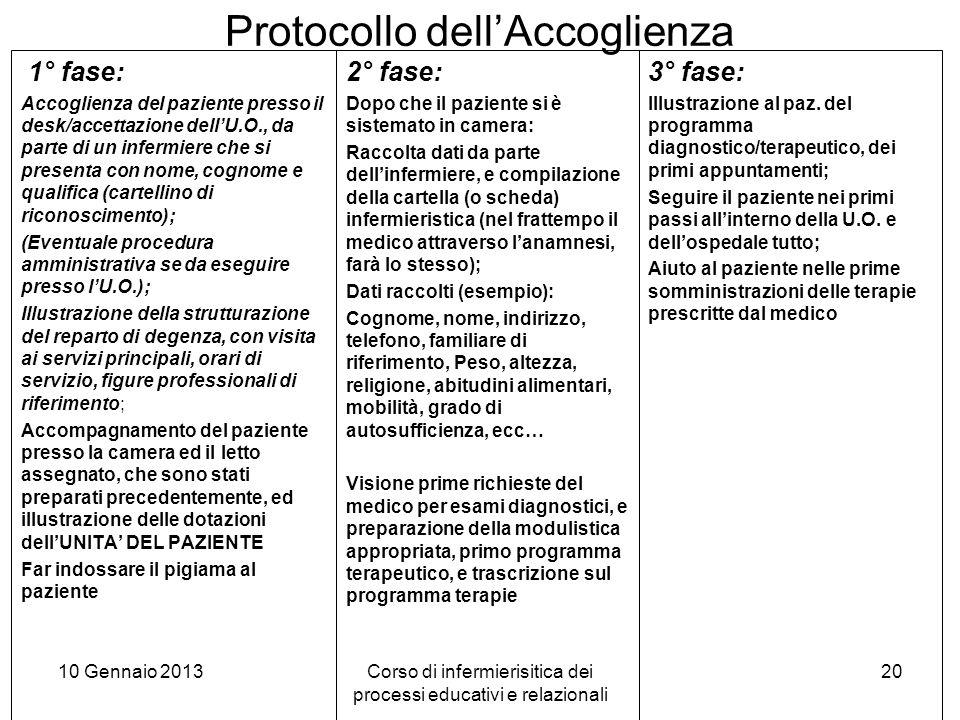 Protocollo dell'Accoglienza