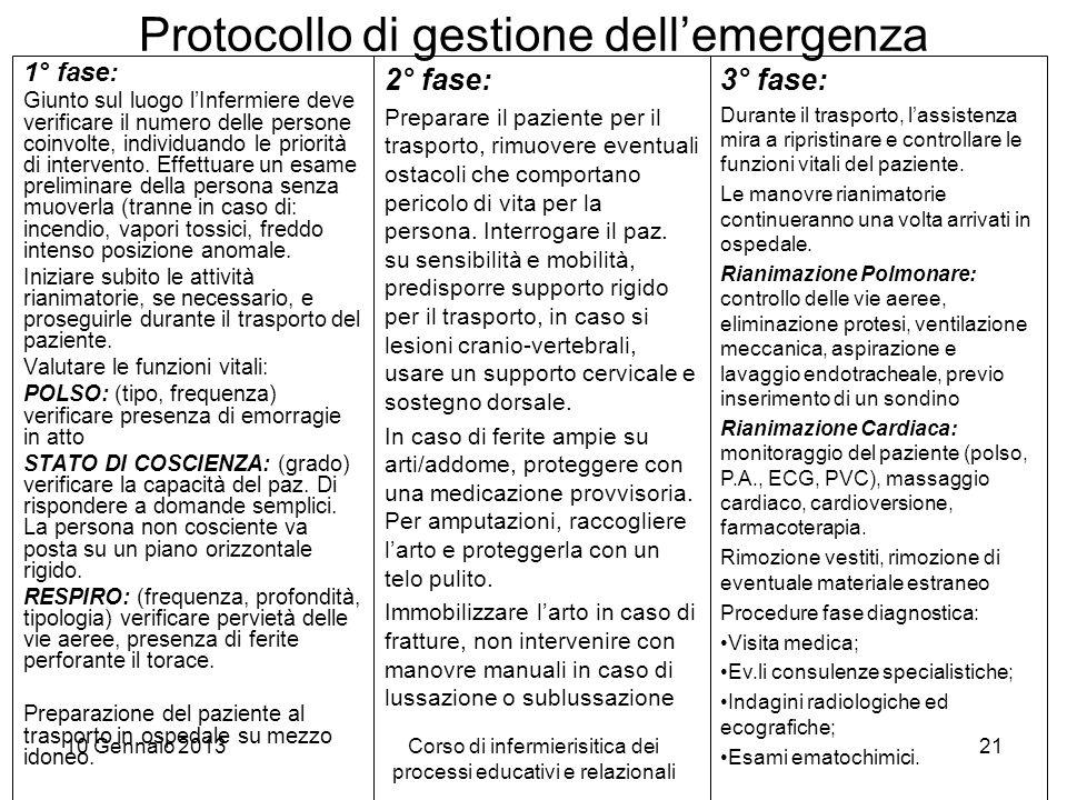 Protocollo di gestione dell'emergenza