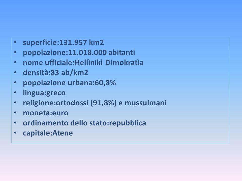 superficie:131.957 km2 popolazione:11.018.000 abitanti. nome ufficiale:Hellìnikì Dimokratìa. densità:83 ab/km2.