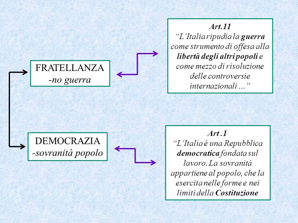 FRATELLANZA -no guerra DEMOCRAZIA -sovranità popolo Art.11