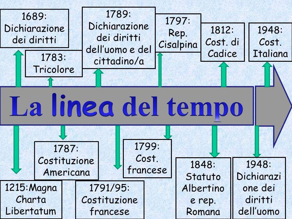 1789: Dichiarazione dei diritti dell'uomo e del cittadino/a. 1689: Dichiarazione dei diritti. 1797: Rep. Cisalpina.