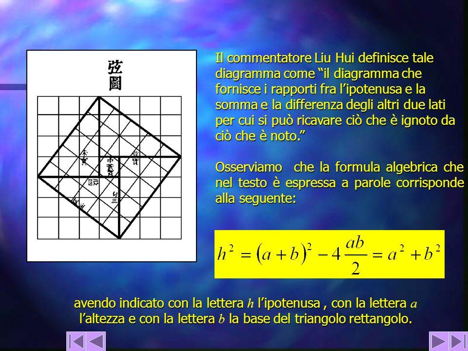Il commentatore Liu Hui definisce tale diagramma come il diagramma che fornisce i rapporti fra l'ipotenusa e la somma e la differenza degli altri due lati per cui si può ricavare ciò che è ignoto da ciò che è noto.