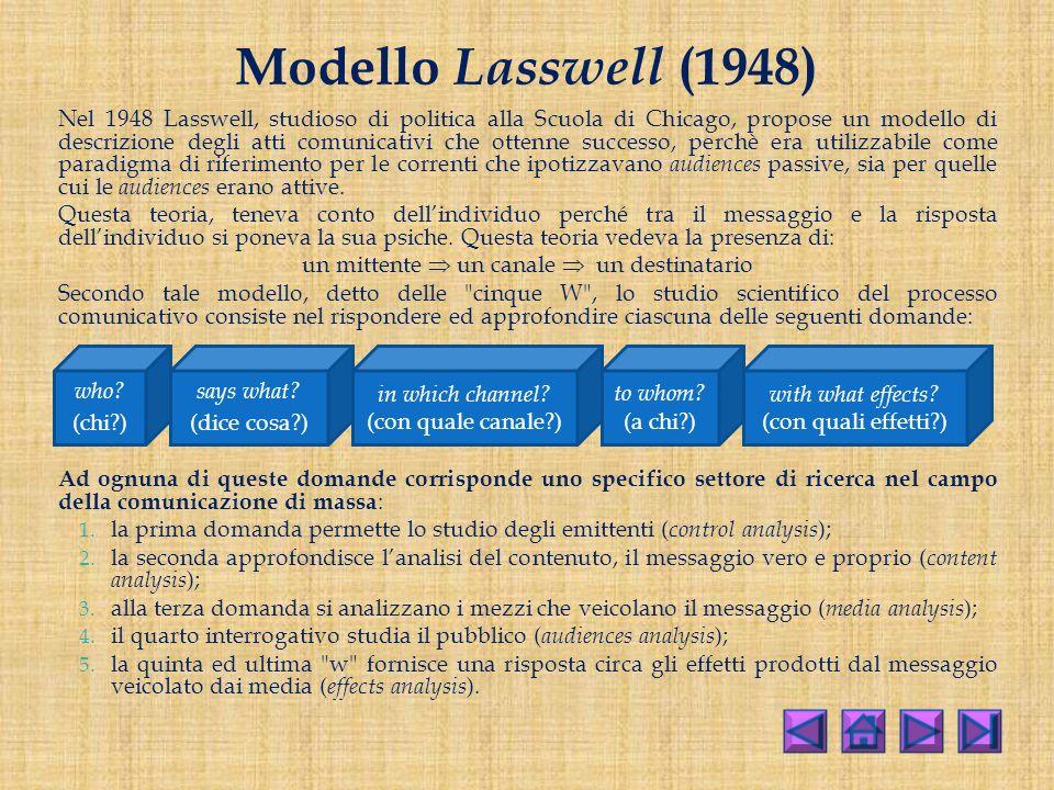 Modello Lasswell (1948)
