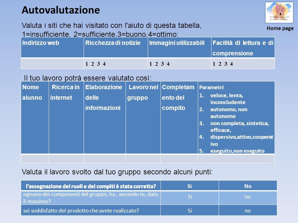 Autovalutazione Valuta i siti che hai visitato con l aiuto di questa tabella, 1=insufficiente, 2=sufficiente,3=buono,4=ottimo: