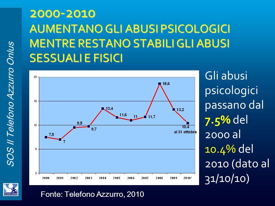 2000-2010 AUMENTANO GLI ABUSI PSICOLOGICI MENTRE RESTANO STABILI GLI ABUSI SESSUALI E FISICI