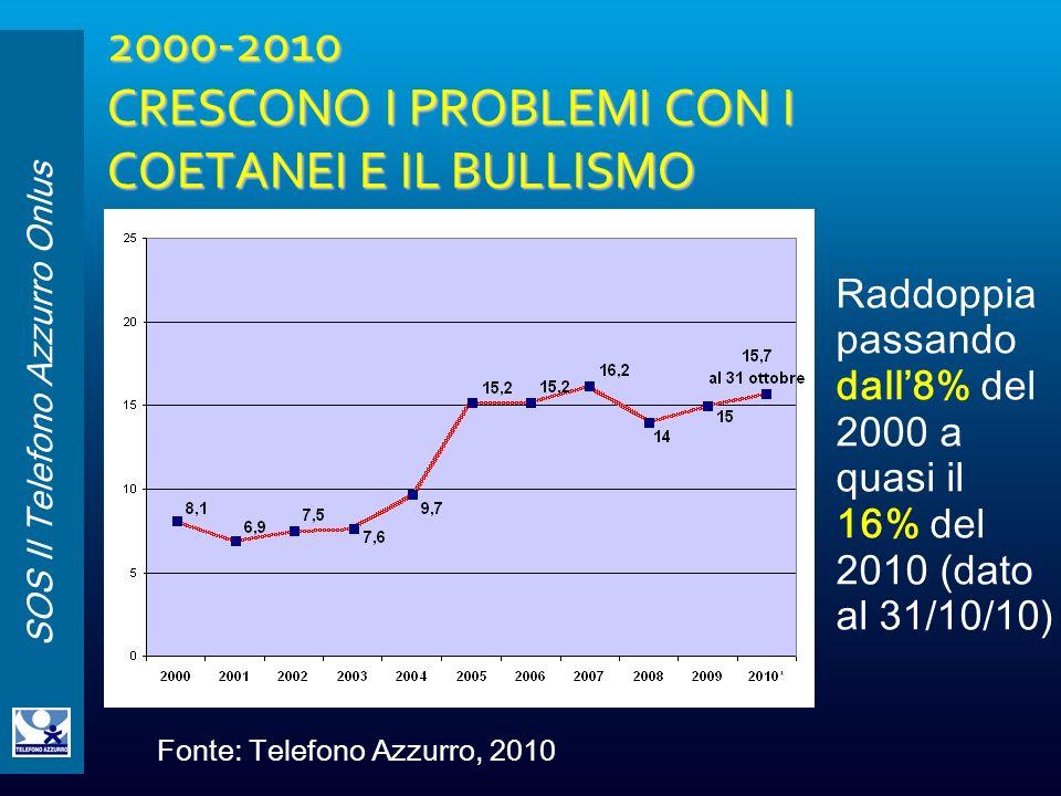 2000-2010 CRESCONO I PROBLEMI CON I COETANEI E IL BULLISMO