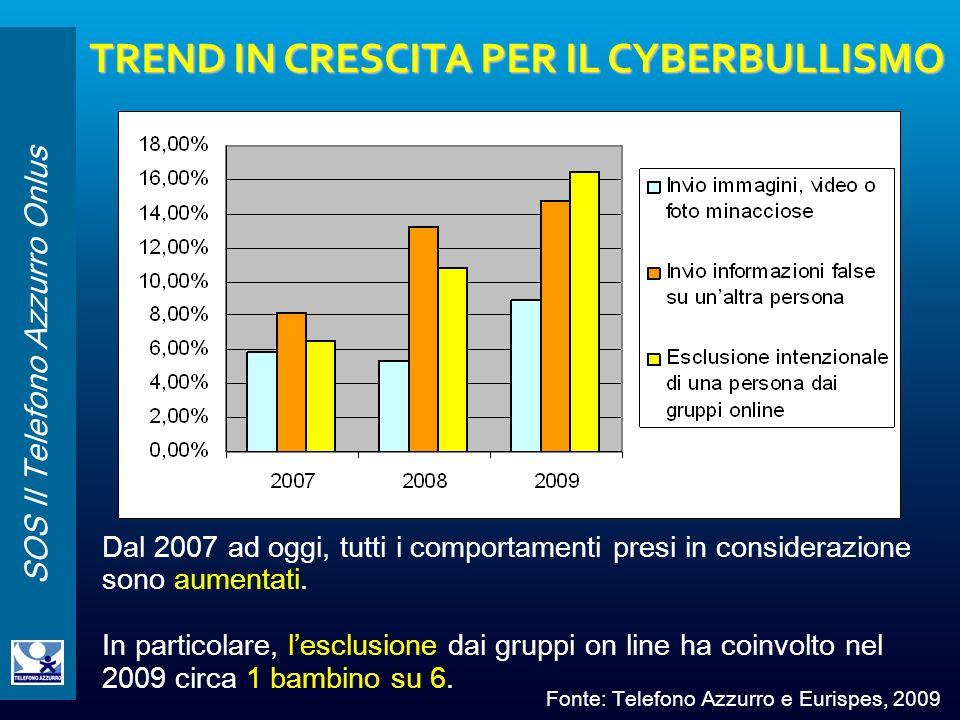 TREND IN CRESCITA PER IL CYBERBULLISMO