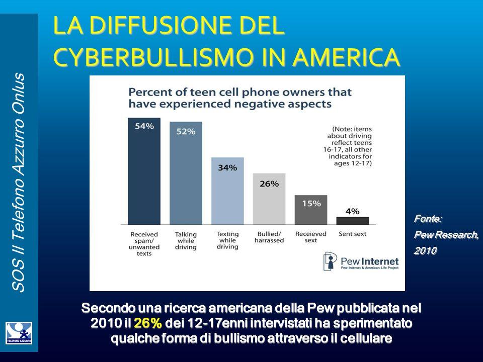 LA DIFFUSIONE DEL CYBERBULLISMO IN AMERICA