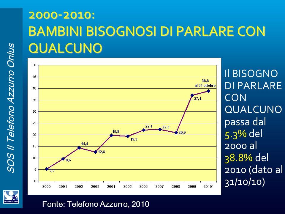 2000-2010: BAMBINI BISOGNOSI DI PARLARE CON QUALCUNO