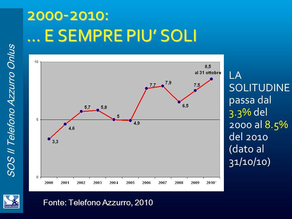 2000-2010: … E SEMPRE PIU' SOLI LA SOLITUDINE passa dal 3.3% del 2000 al 8.5% del 2010 (dato al 31/10/10)