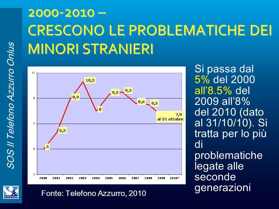 2000-2010 – CRESCONO LE PROBLEMATICHE DEI MINORI STRANIERI