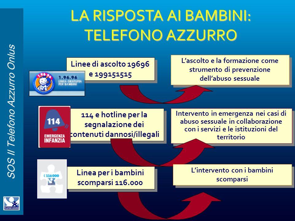 LA RISPOSTA AI BAMBINI: TELEFONO AZZURRO