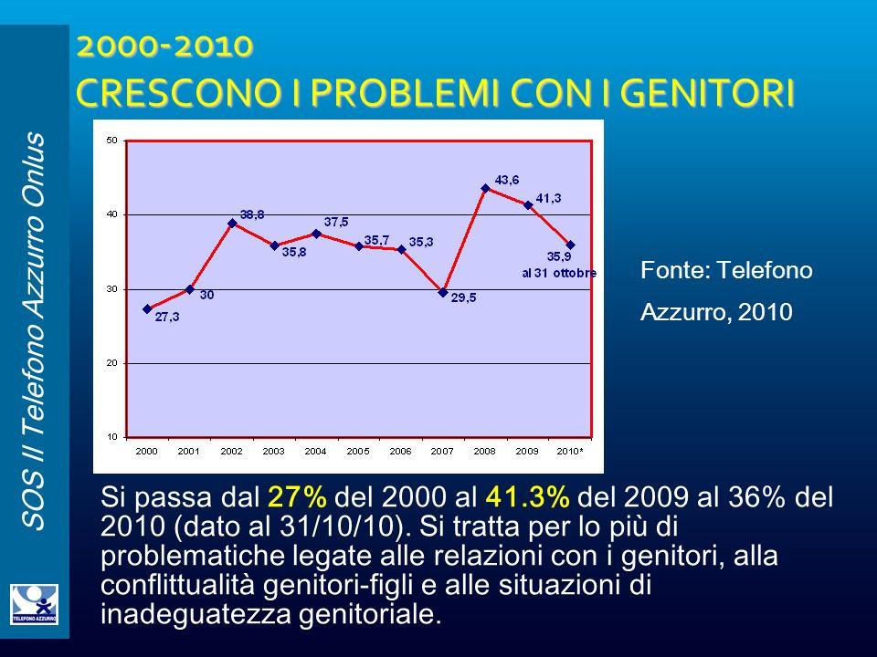 2000-2010 CRESCONO I PROBLEMI CON I GENITORI