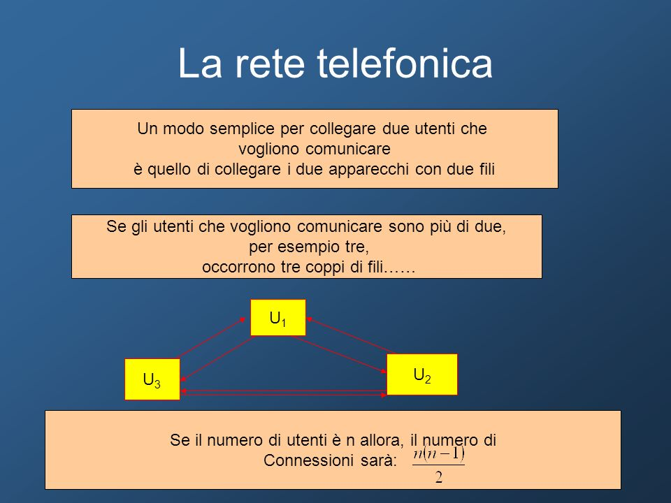 La rete telefonica Un modo semplice per collegare due utenti che
